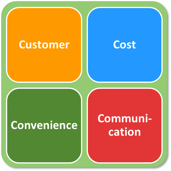 marketing 4p of asience Learn and revise elements of the marketing mix looking at product, price, place  and promotion with  what does the overall marketing mix of a firm determine.