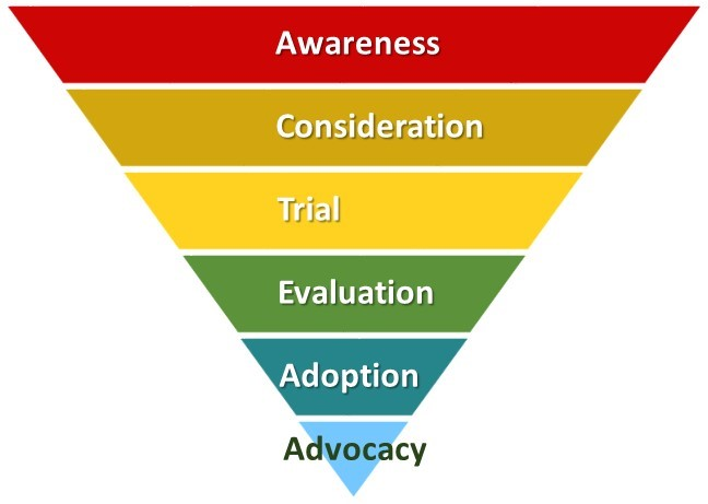 purchase funnel, sales funnel, customer journey